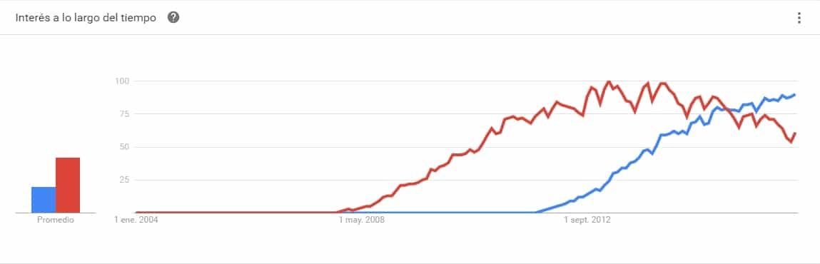 Woocommerce vs Prestashop - Interés a lo largo del tiempo