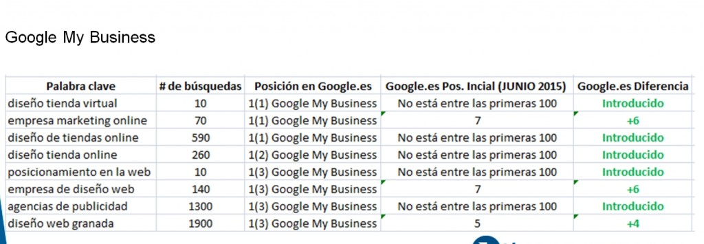 Posicionamiento SEO Granada - Caso éxito Posicionamiento Google My Business