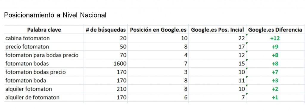 Posicionamiento SEO Granada - Caso éxito Seo Nacional