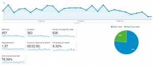 visitas-sesiones-google-analytics