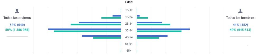 datos demográficos campañas