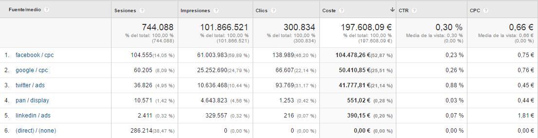 Importar datos de costes en Google Analytics -