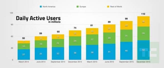 SnapChat - Usuarios Activos