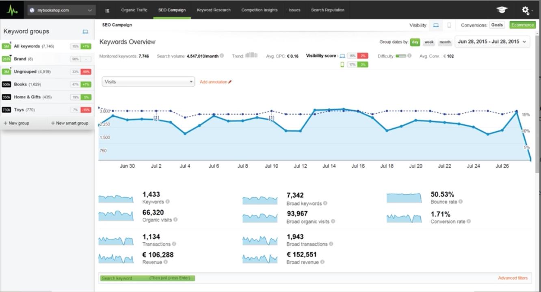 Herramientas SEO - Monitorización de posiciones | SEO Monitor
