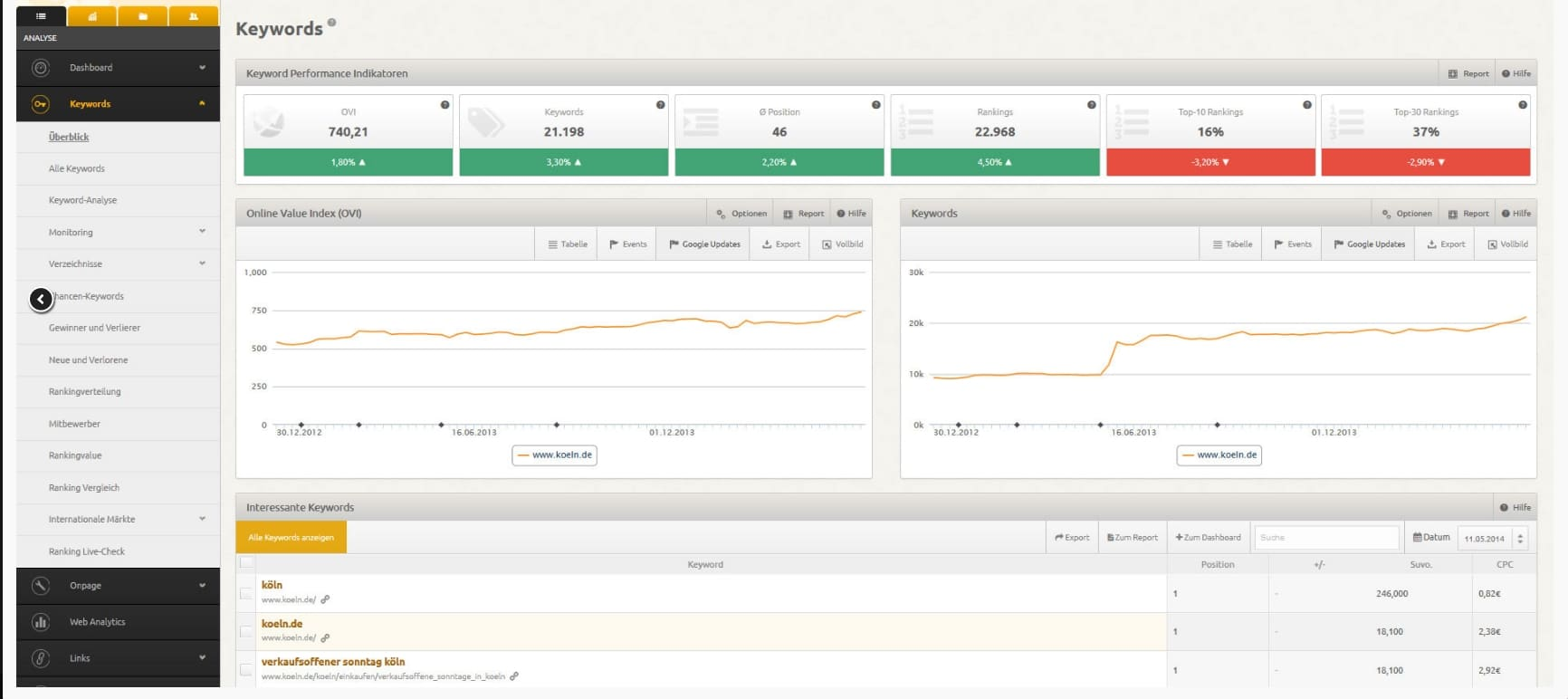 Herramientas SEO - Análisis Competencia y Backlinks | XOVI Suite