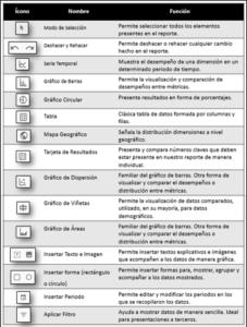 Funciones Iconos Data Studio