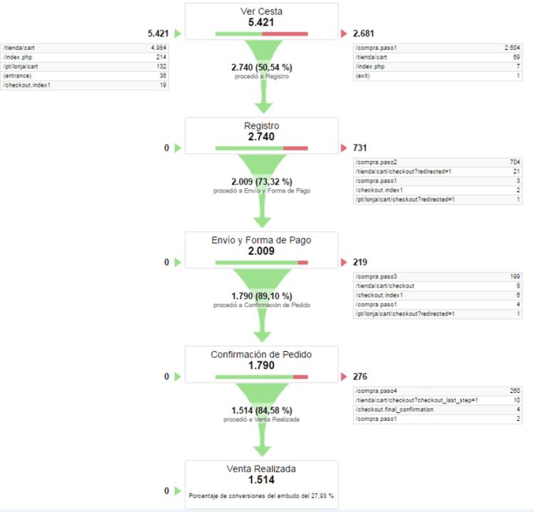Qué es un embudo de conversión - Informe de embudo de conversión desde Google Analytics